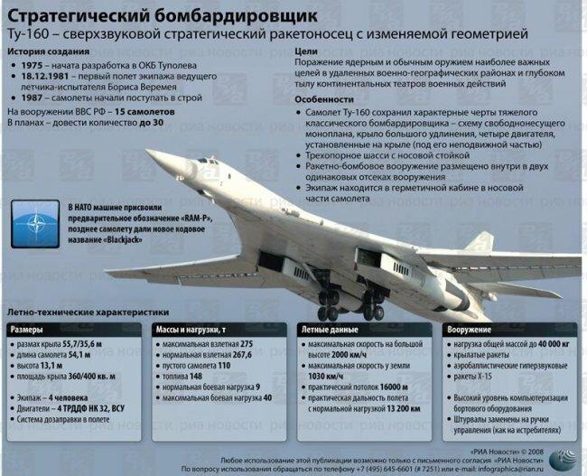 Стратегическая авиация