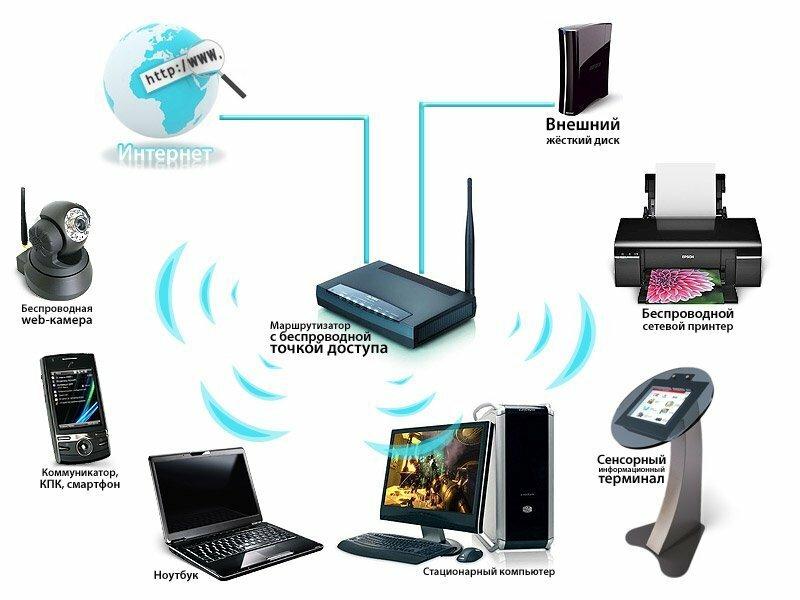 Как создать сеть wi fi между ноутбуком и телефоном